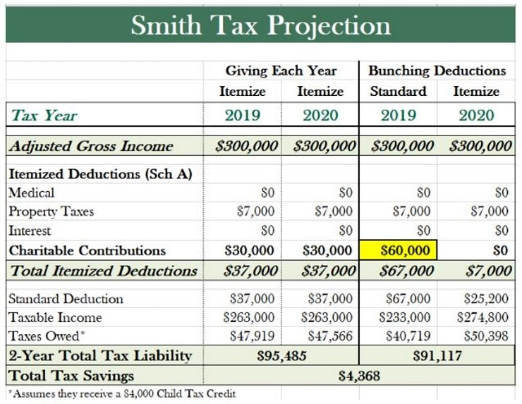 Spreadsheet showing tax advantages of bunching charitable donations.