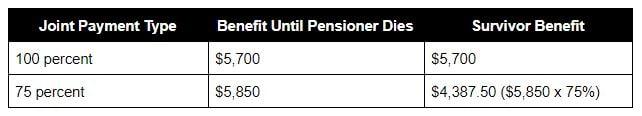 Chart a joint survivorship benefit payout