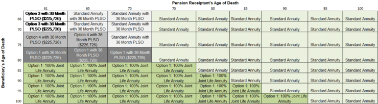 Chart showing TRS benefit options