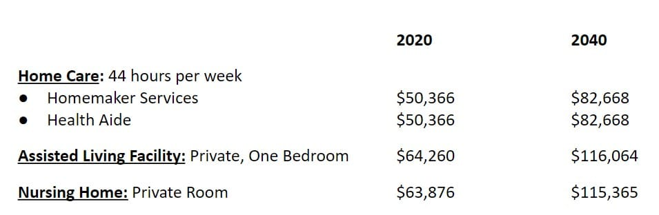 chart showing various prices of long term care options